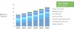 Cisco Chart